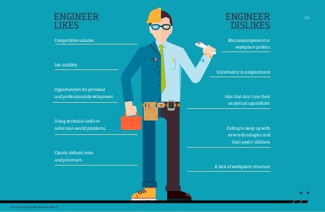 Understanding Engineers  Slide 2