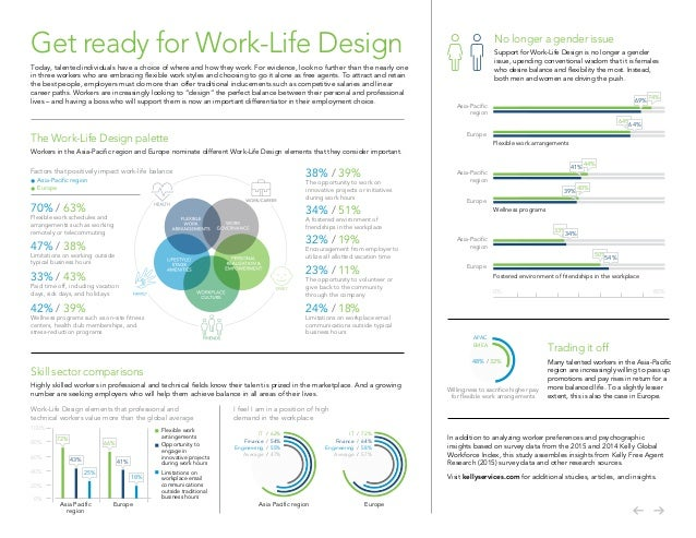 Work-Life Design in Asia Pacific and Europe Slide 2