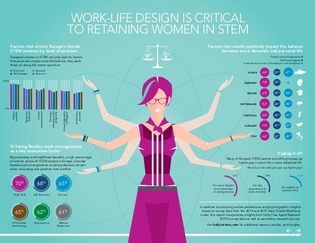 12 Stats About Working Women