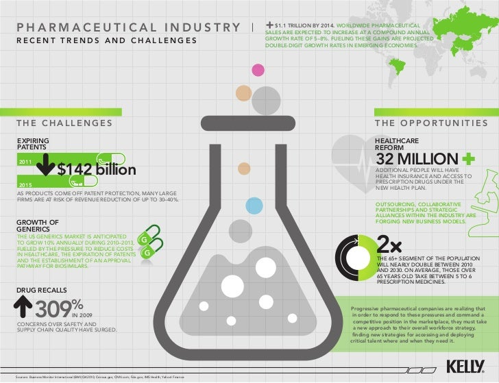 Pharmaceutical industry                                                                                             $1.1 t...