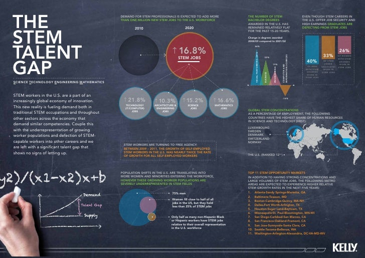 the                                              demand for stem professionals is expected to add more                    ...