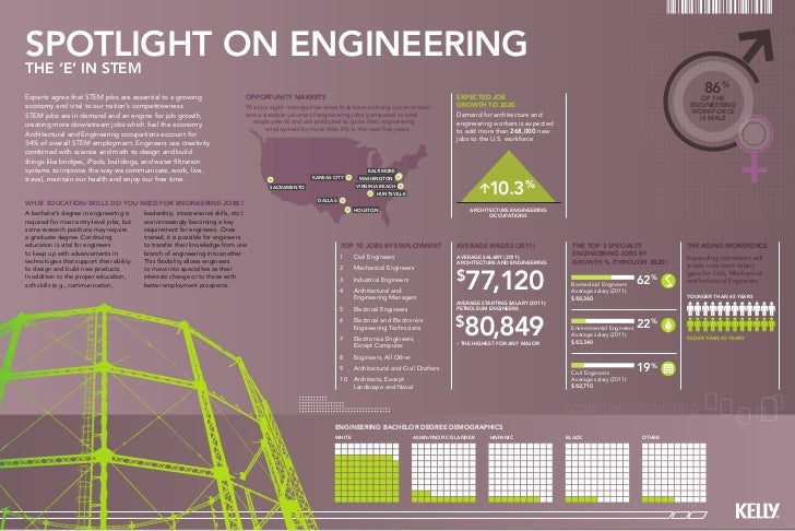 spotlight on engineeringThe 'E' in STEMExperts agree that STEM jobs are essential to a growing                         Opp...