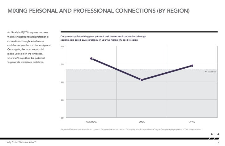 MIXING PERSONAL AND PROFESSIONAL CONNECTIONS (BY REGION)Å Nearly half (47%) express concernthat mixing personal and profes...
