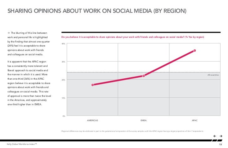 SHARING OPINIONS ABOUT WORK ON SOCIAL MEDIA (BY region)Å The blurring of this line betweenwork and personal life is highli...
