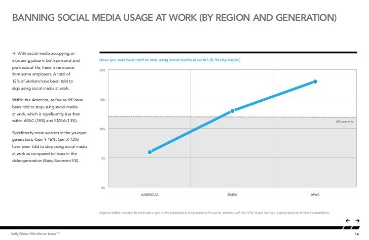 BANNING SOCIAL MEDIA USAGE AT WORK (BY REGION AND GENERATION)Å With social media occupying anincreasing place in both pers...