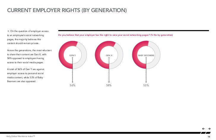 CURRENT EMPLOYER RIGHTS (BY generation)Å On the question of employer access         Employer Rights to Social Media (By Ge...
