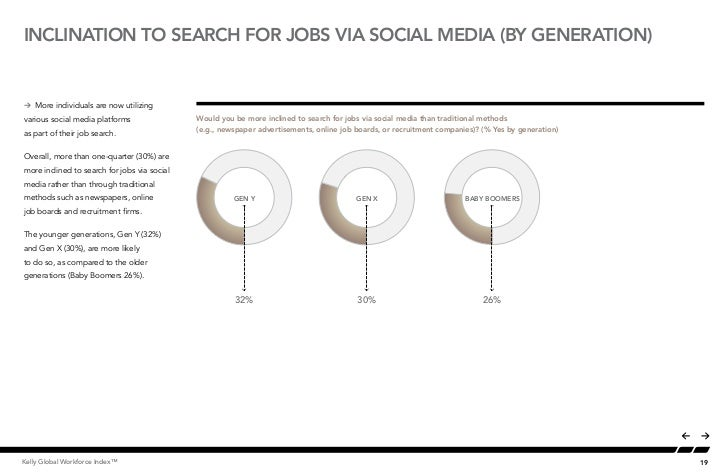 INCLINATION TO SEARCH FOR JOBS VIA SOCIAL MEDIA (BY GENERATION)Å More individuals are now utilizing                       ...