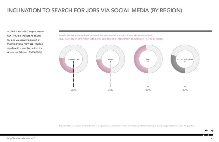 INCLINATION TO SEARCH FOR JOBS VIA SOCIAL MEDIA (BY REGION)Å Within the APAC region, nearly                               ...