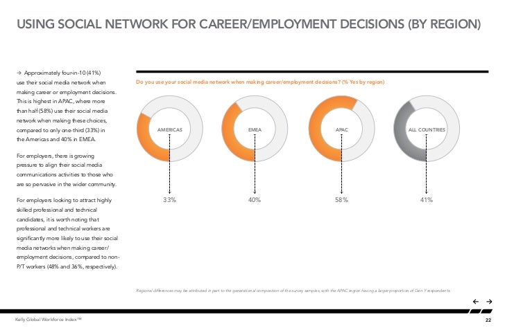 USING SOCIAL NETWORK FOR CAREER/EMPLOYMENT DECISIONS (BY REGION)                                                Social Med...