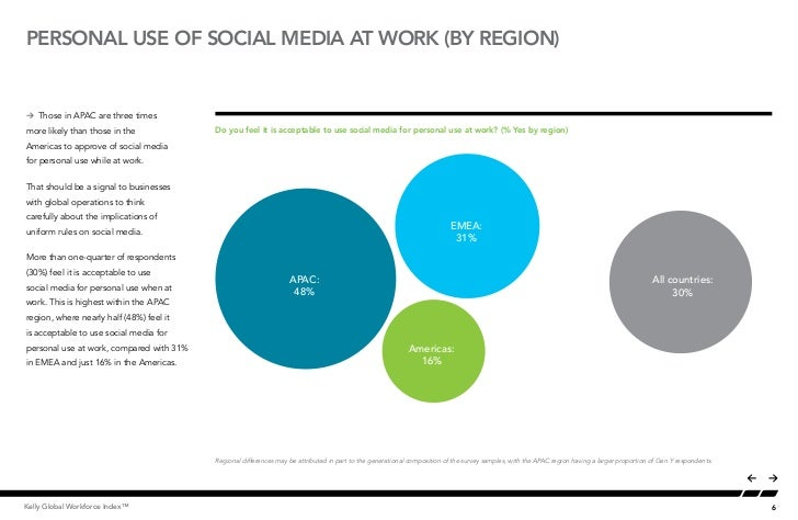 PERSONAL USE OF SOCIAL MEDIA AT WORK (by region)Å Those in APAC are three timesmore likely than those in the             D...
