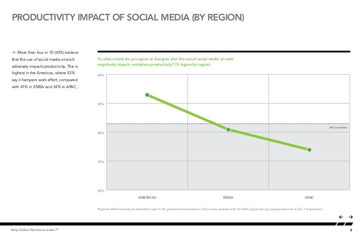 PRODUCTIVITY IMPACT OF SOCIAL MEDIA (by region)Å More than four in 10 (43%) believethat the use of social media at work   ...