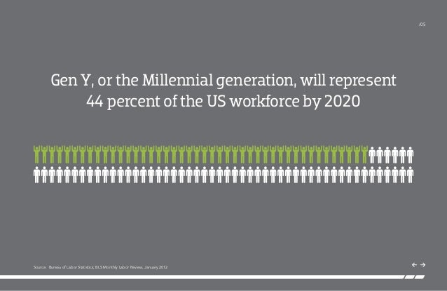 gen y in the workforce review Making the workplace work for gens x, y and  but particularly those already in the workforce,  fully half of gen y and z students and professionals are.
