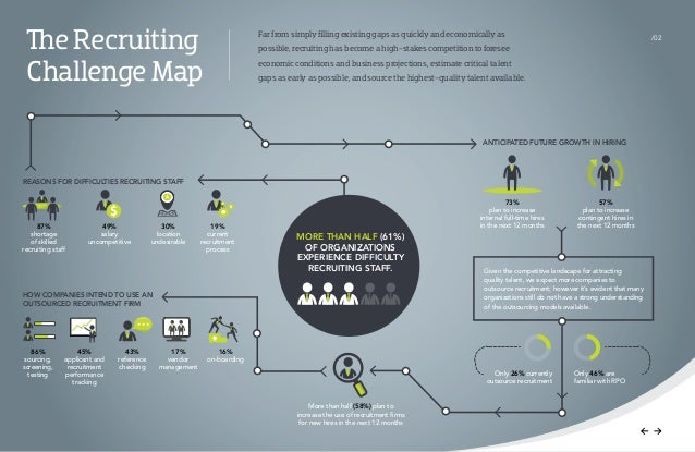 Global Trends in RPO and Talent Recruitment 2014