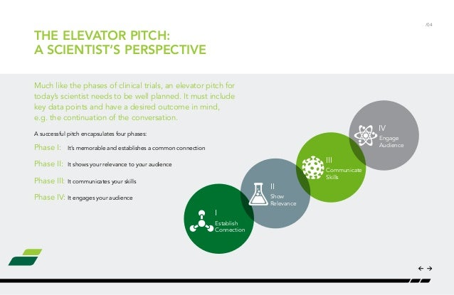 how to prepare your elevator pitch for a networking event