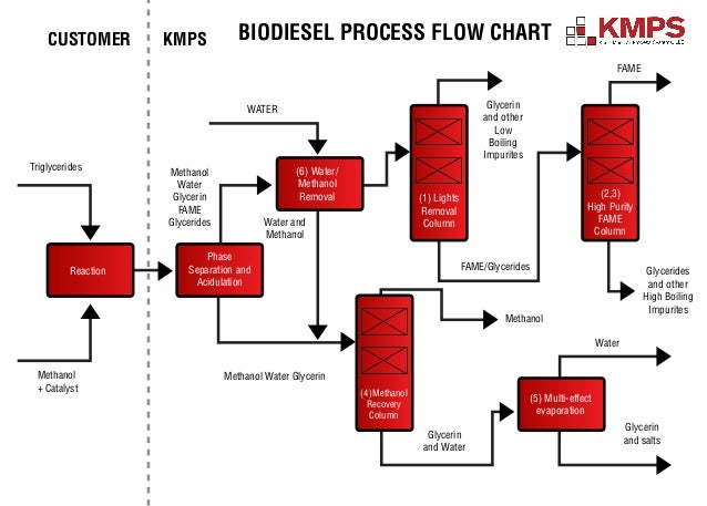 biodiesel process flow diagram rh slideshare net process of biodiesel production