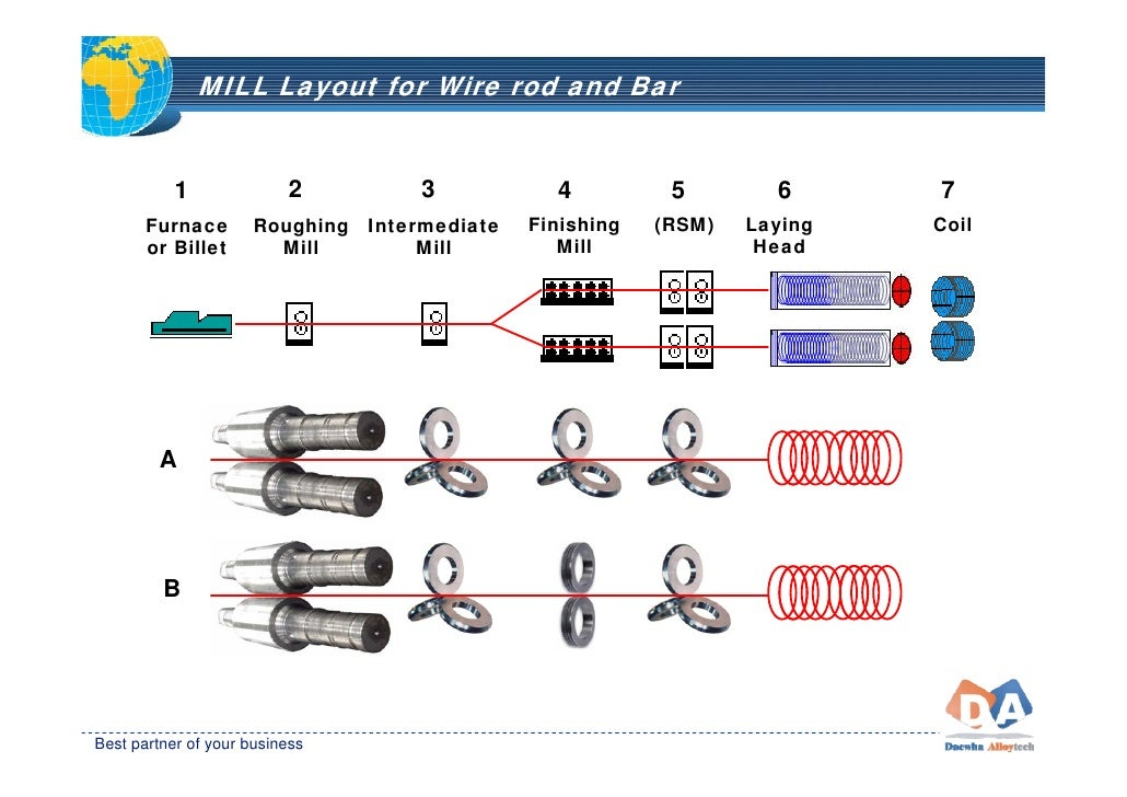 Kocks Mill Layout Rolls From Daewha Project Sales Corp