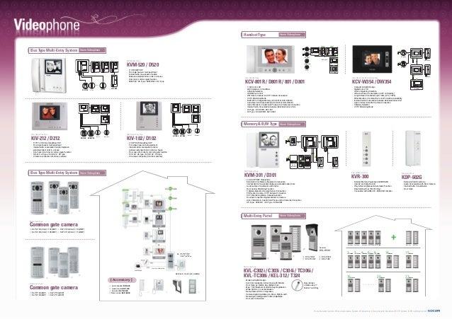kocom information brochure 5 638?cb=1426376959 kocom information brochure kocom intercom wiring diagram at mifinder.co