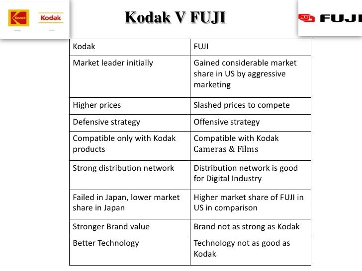 Case study: Kodak at a crossroads - The transition from film-based to digital photography
