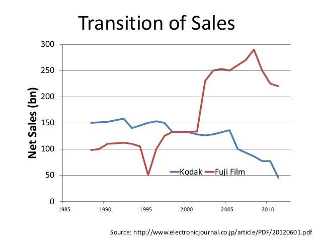 Kodak vs fuji case study analysis