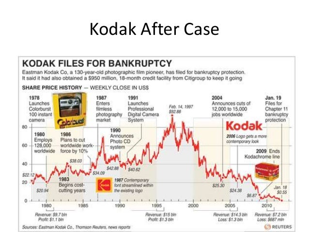 The Kodak - Fuji Rivalry