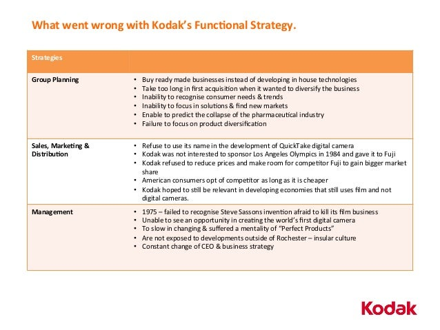 kodak case study Eastman kodak case analysis 1 1 eastman lan, tony case study: eastman kodak - strategy vault strategy vault np, 27 jan 2012.