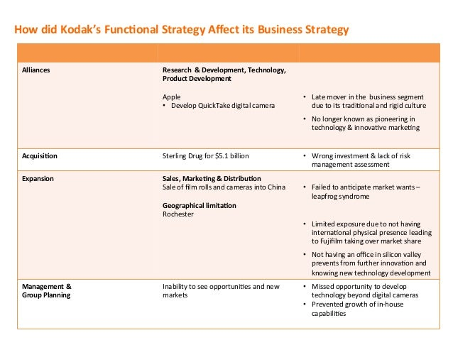 How  did  Kodak's  FuncConal  Strategy  Affect  its  Business  Strategy   Alliances      Research  ...