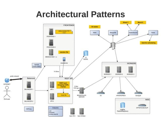 Arhitectural Patterns - Message Queues (Beanstalkd)