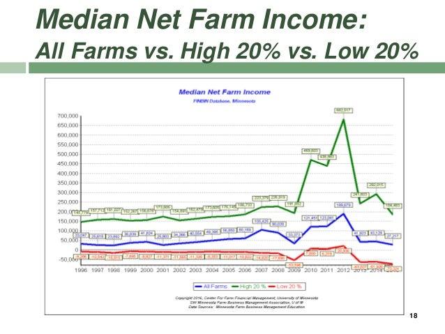 Median Net Farm Income: All Farms vs. High 20% vs. Low 20% 18