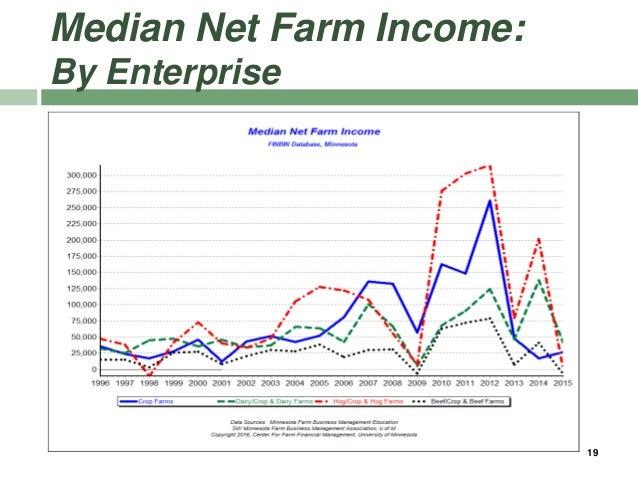 Median Net Farm Income: By Enterprise 19