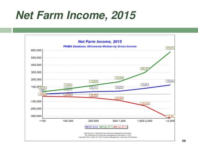 Net Farm Income, 2015 20