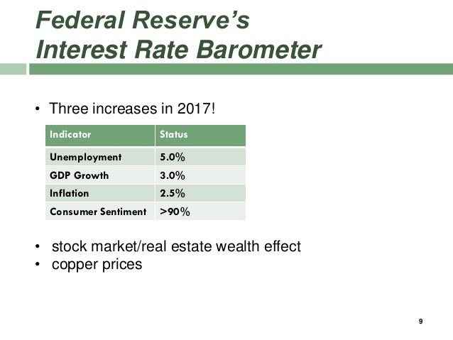 Federal Reserve's Interest Rate Barometer Indicator Status Unemployment 5.0% GDP Growth 3.0% Inflation 2.5% Consumer Senti...