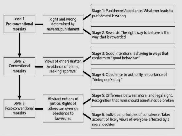 Lawrence Kohlberg- moral development