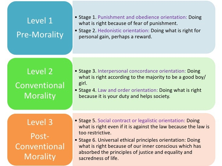 an analysis of lawrence kohlbergs as the philosophy of moral development Sociology & philosophy lawrence kohlberg: (the stage you are in life determines your level of moral development) kohlberg based his character analysis.