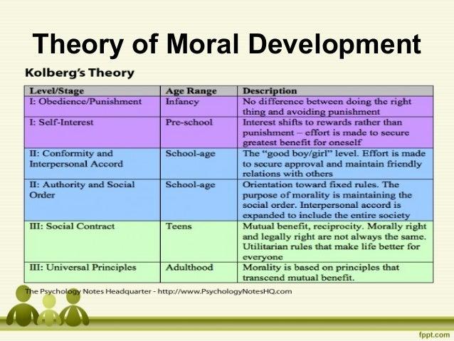 Kohlberg, piaget theories of development
