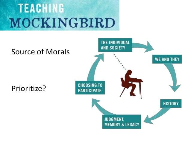 Kohlbergs moral development stages for Moral development 0 19
