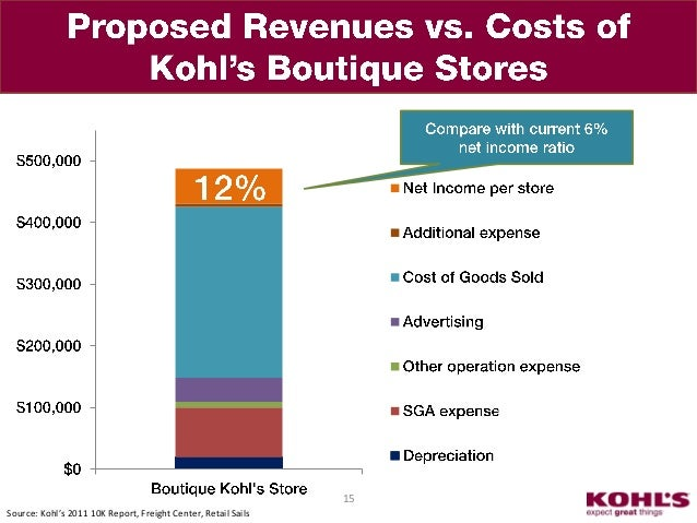 kohls industry analysis