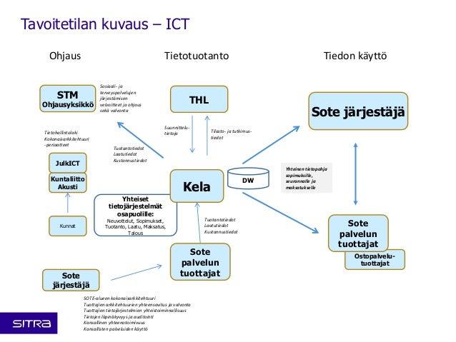 Tavoitetilan kuvaus – ICT  Ohjaus Tietotuotanto Tiedon käyttö  JulkICT  Kunnat  Sote järjestäjä  Ostopalvelu-tuottajat  Ke...