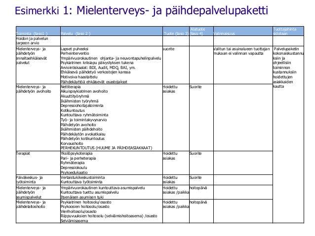 Esimerkki 1: Mielenterveys- ja päihdepalvelupaketti  Toiminta (taso1 ) Palvelu (taso 2 ) Tuote (taso 3)  Alatuote  (taso 4...