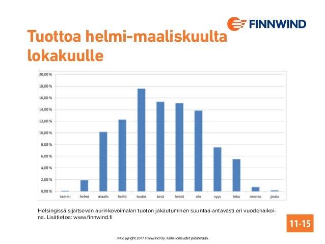 Tuottoa helmi-maaliskuulta lokakuulle Helsingissä sijaitsevan aurinkovoimalan tuoton jakautuminen suuntaa-antavasti eri vu...