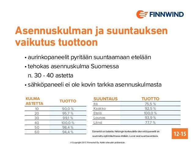Asennuskulman ja suuntauksen vaikutus tuottoon Kulma astetta tuotto 10 90,0 % 20 95,7 % 30 99,1 % 40 100,0 % 50 98,4 % 60 ...