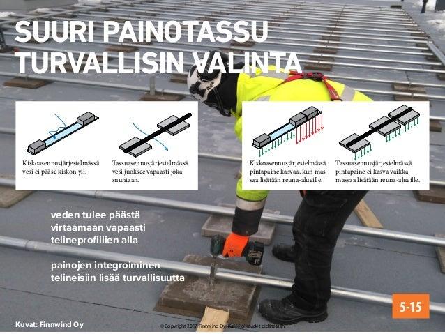 Kuvat: Finnwind Oy SUURI PAINOTASSU TURVALLISIN VALINTA veden tulee päästä virtaamaan vapaasti telineprofiilien alla paino...