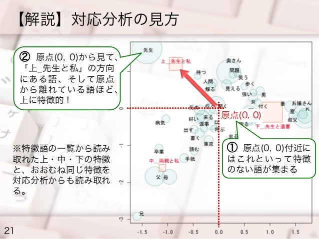 【解説】対応分析の見方 ② 原点(0, 0)から見て、 「上_先生と私」の方向 にある語、そして原点 から離れている語ほど、 上に特徴的! 原点(0, 0)  ※特徴語の一覧から読み 取れた上・中・下の特徴 と、おおむね同じ特徴を 対応分析から...