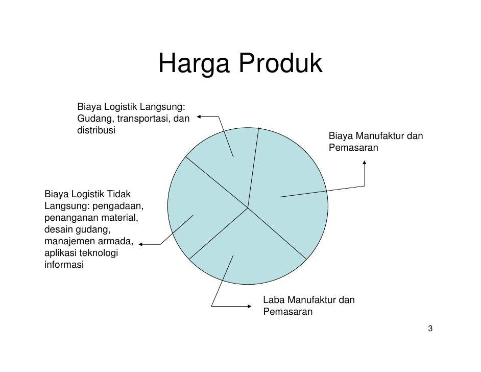 Kolaborasi Rantai Pasok Slide 3