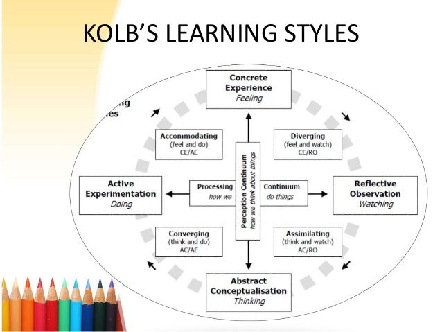 Kolb learning