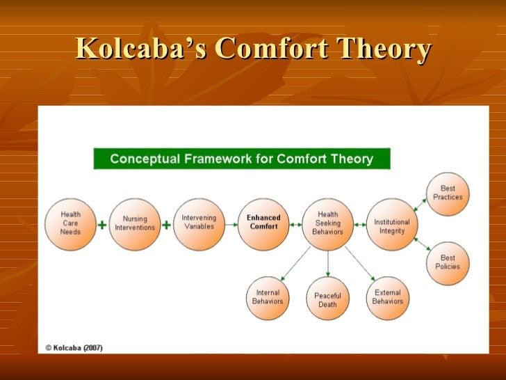 Katherine Kolcaba Rn Phd Comfort Theory