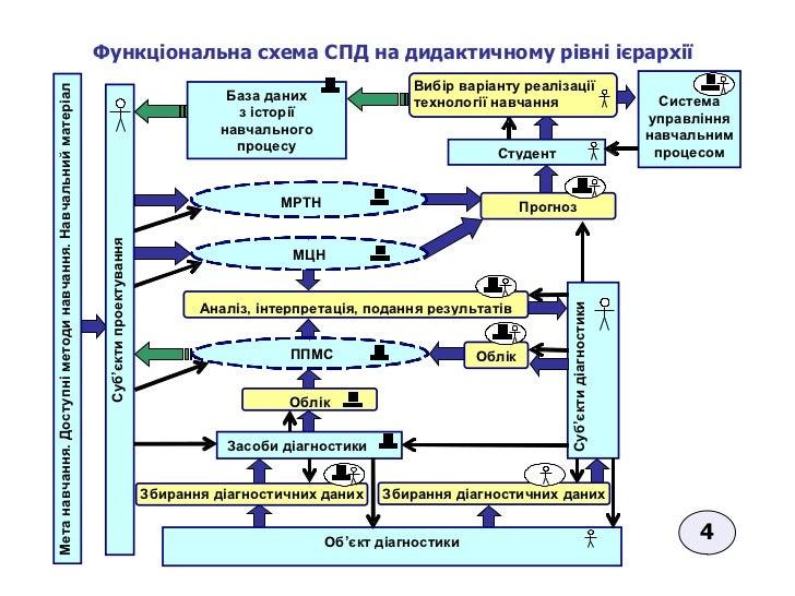 Функціональна схема СПД на дидактичному рівні ієрархії