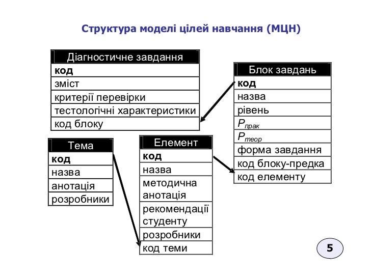 Структура моделі цілей навчання (МЦН)