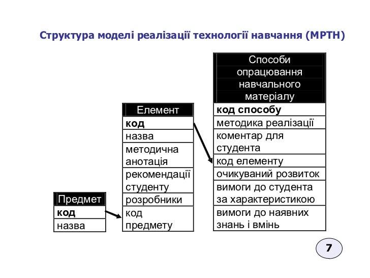 Структура моделі реалізації технології навчання  (МРТН)