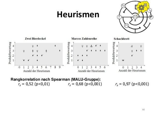 Heurismen 44 Rangkorrelation nach Spearman (MALU-Gruppe): rs = 0,52 (p<0,01) rs = 0,68 (p<0,001) rs = 0,97 (p<0,001)