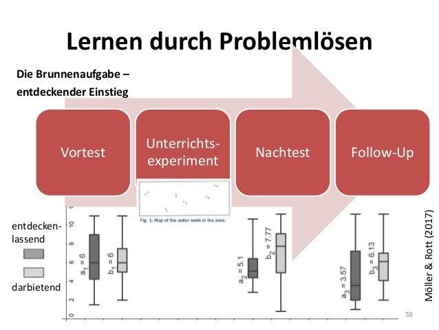 entdecken- lassend darbietend Lernen durch Problemlösen Die Brunnenaufgabe – entdeckender Einstieg 59 Möller&Rott(2017) Vo...